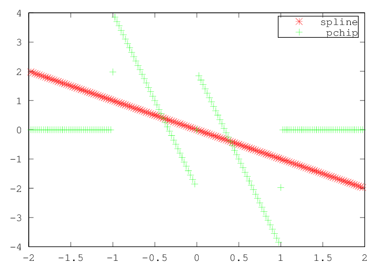 GNU Octave: One-dimensional Interpolation