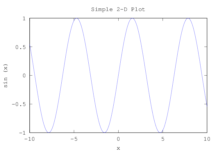 GNU Octave: Two-Dimensional Plots